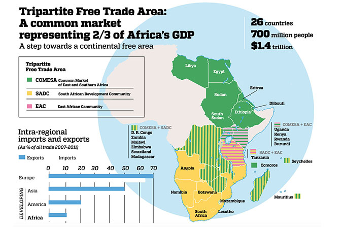 The trade deal uniting two-thirds of Africa's economy